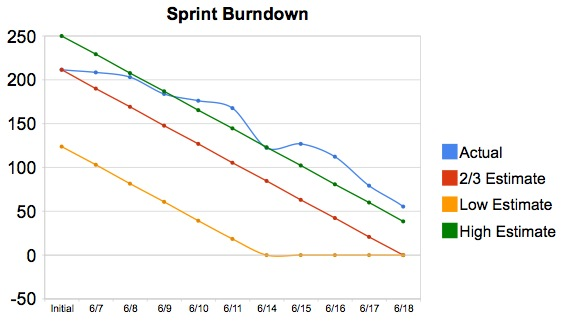 An example of a burndown that is going very poorly and the estimates are staying above the high bounds