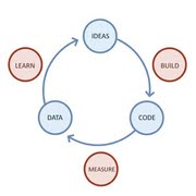Lean Startup, Continuous Deployment, Agilityfeat