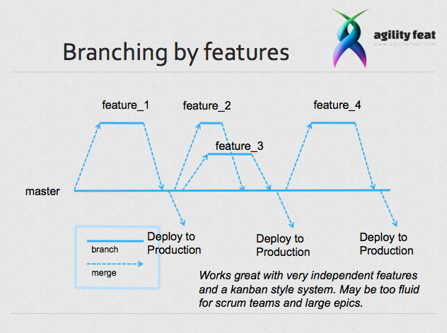 Branching by features in an agile team