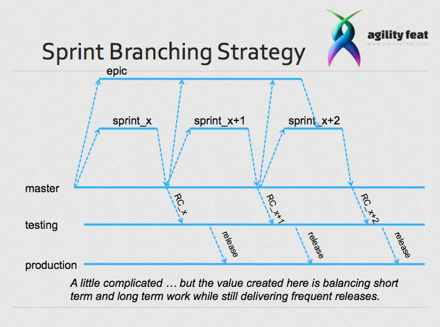 Branching by Sprint on a Scrum team