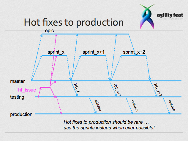 Branching for hot fixes to production